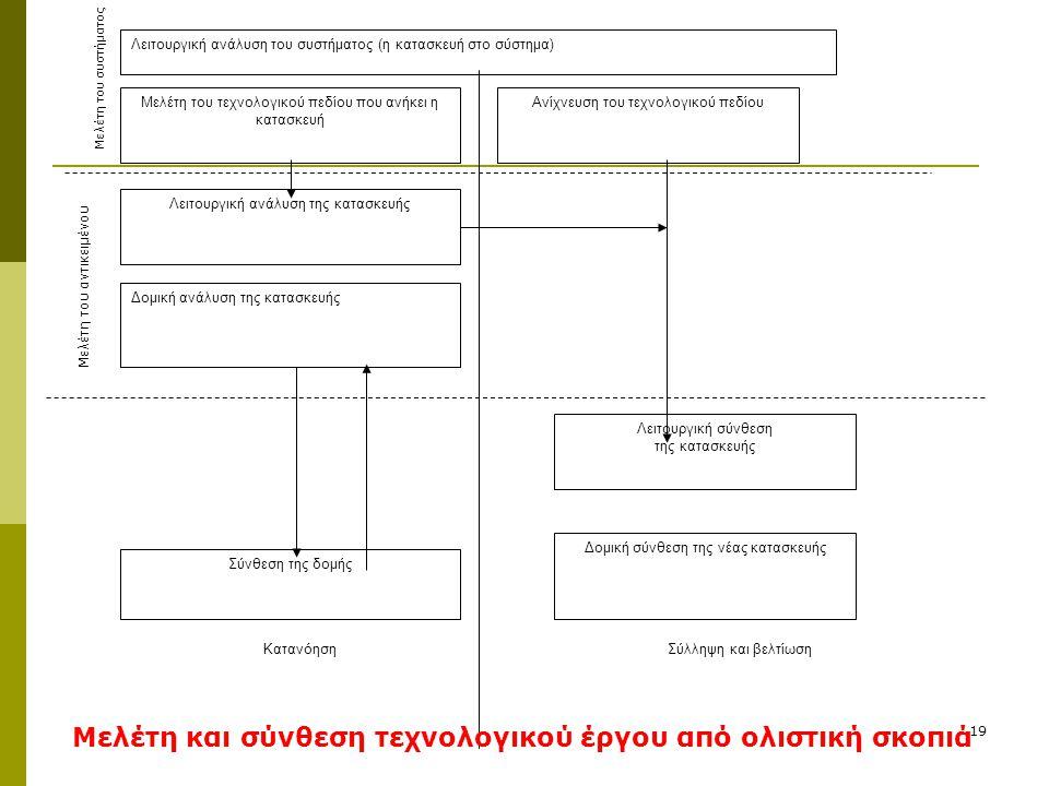 Μελέτη και σύνθεση τεχνολογικού έργου από ολιστική σκοπιά