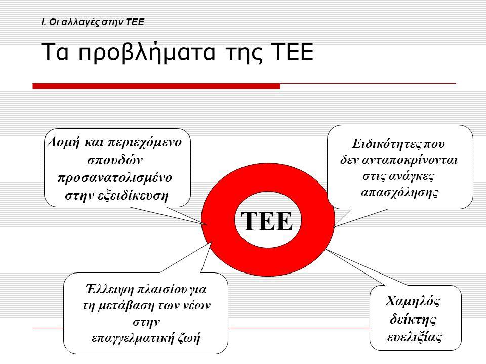 ΤΕΕ Τα προβλήματα της ΤΕΕ Δομή και περιεχόμενο σπουδών
