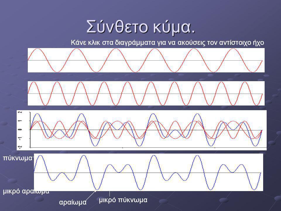 Σύνθετο κύμα. Κάνε κλικ στα διαγράμματα για να ακούσεις τον αντίστοιχο ήχο. πύκνωμα. μικρό αραίωμα.