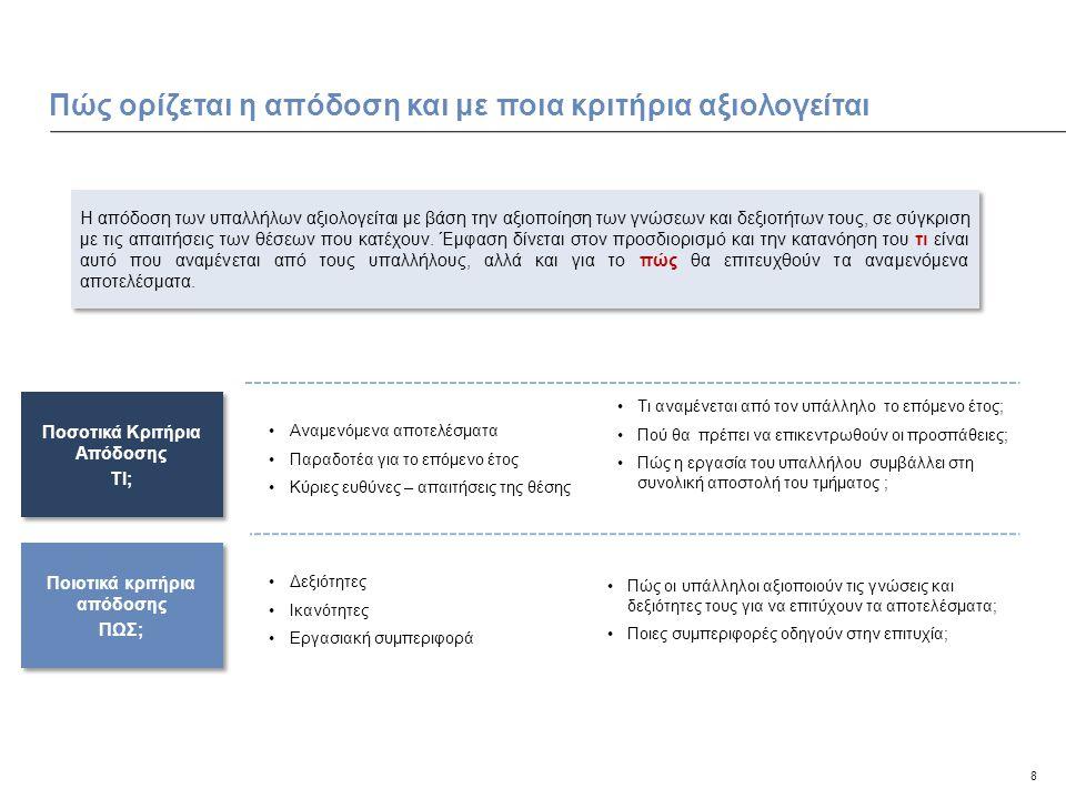 Πώς ορίζεται η απόδοση και με ποια κριτήρια αξιολογείται