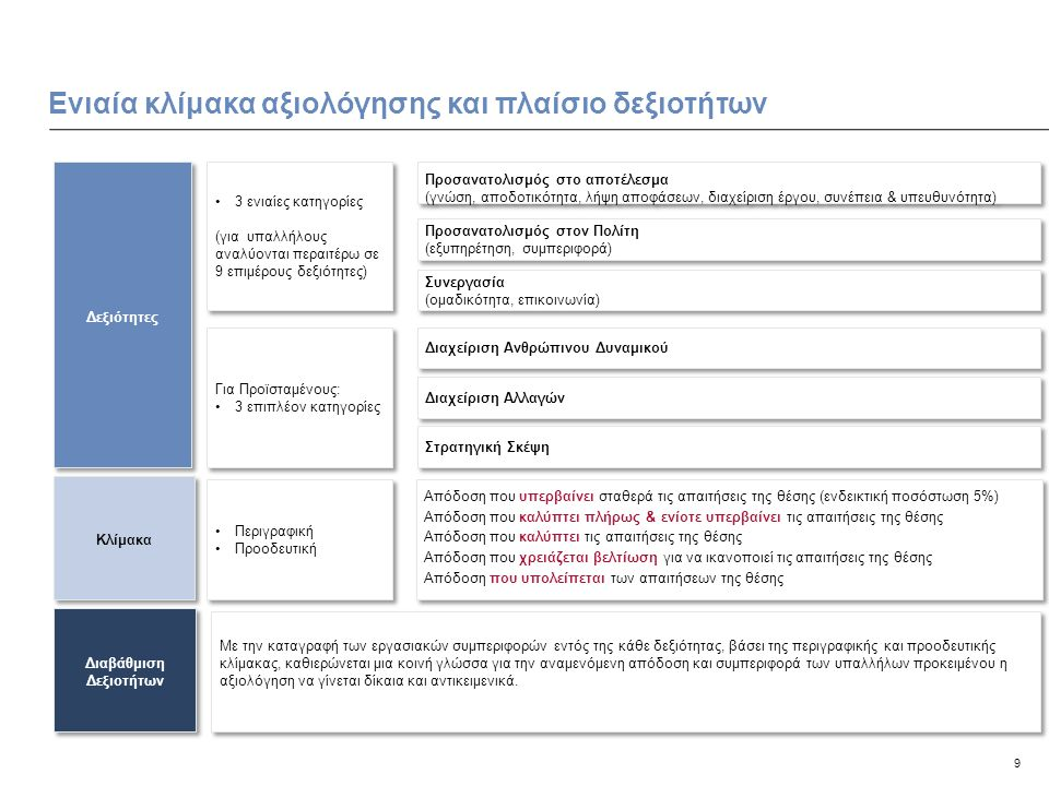 Ενιαία κλίμακα αξιολόγησης και πλαίσιο δεξιοτήτων
