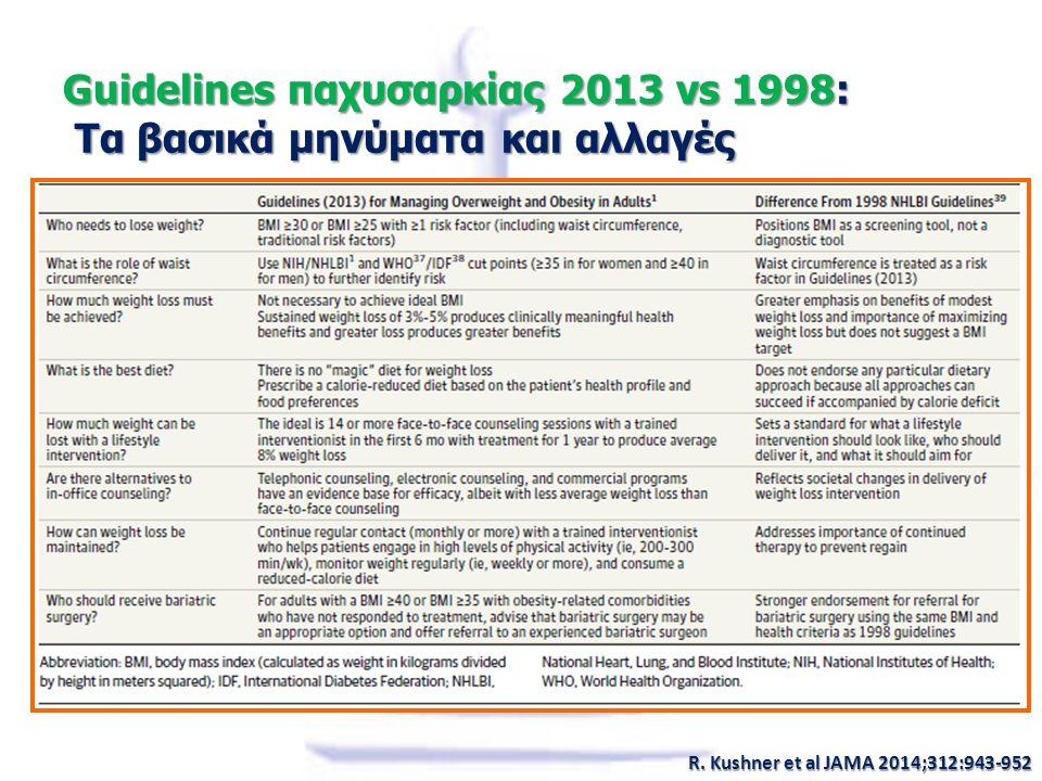 Guidelines παχυσαρκίας 2013 vs 1998: Τα βασικά μηνύματα και αλλαγές