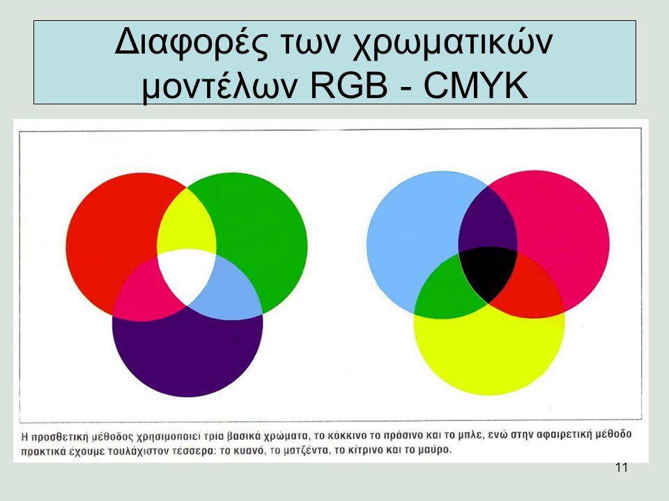 Διαφορές των χρωματικών μοντέλων RGB - CMYK