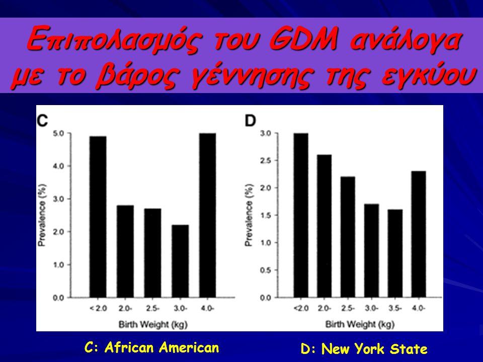 Επιπολασμός του GDM ανάλογα με το βάρος γέννησης της εγκύου