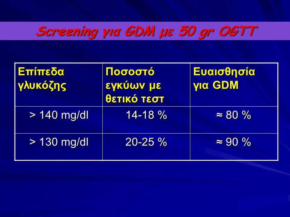 Screening για GDM με 50 gr OGTT