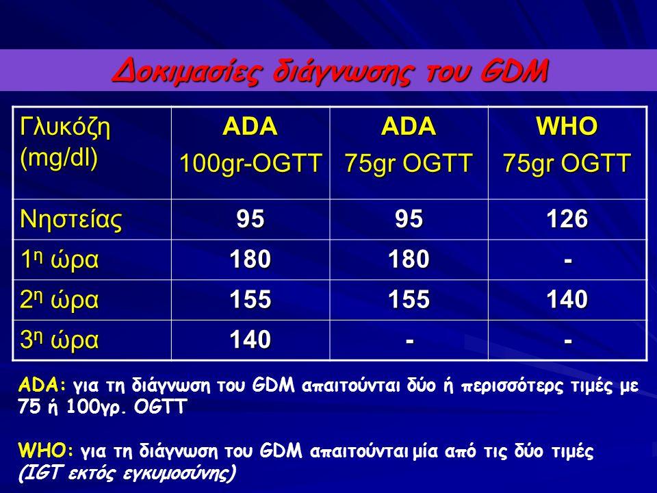 Δοκιμασίες διάγνωσης του GDM