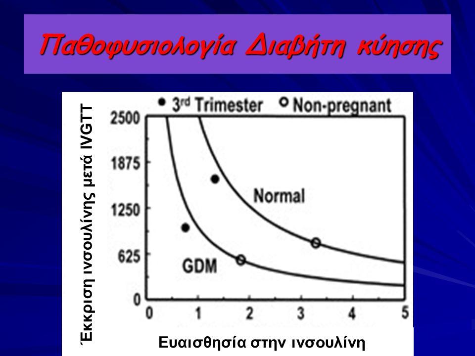 Παθοφυσιολογία Διαβήτη κύησης