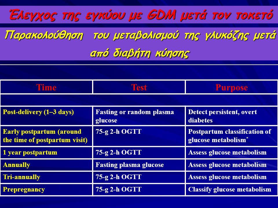 Έλεγχος της εγκύου με GDM μετά τον τοκετό