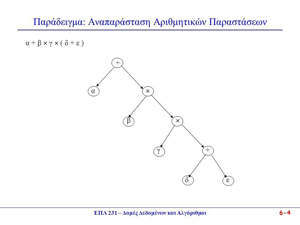 Παράδειγμα: Αναπαράσταση Αριθμητικών Παραστάσεων