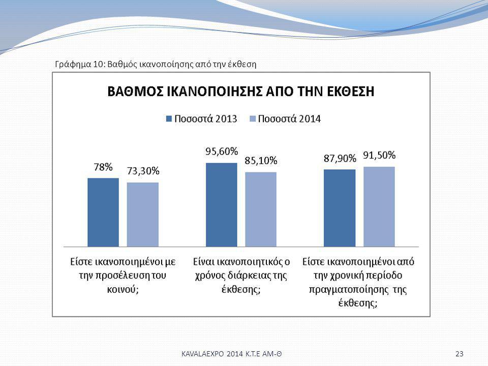 Γράφημα 10: Βαθμός ικανοποίησης από την έκθεση