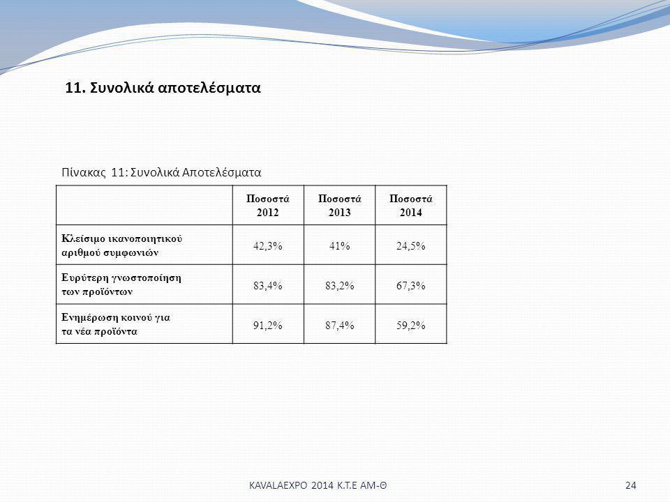 11. Συνολικά αποτελέσματα