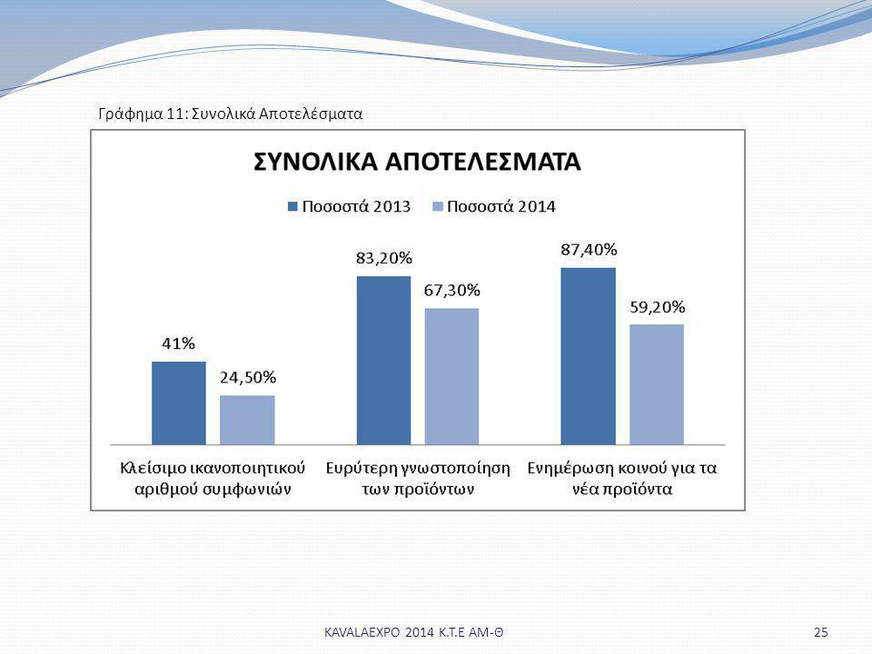 Γράφημα 11: Συνολικά Αποτελέσματα