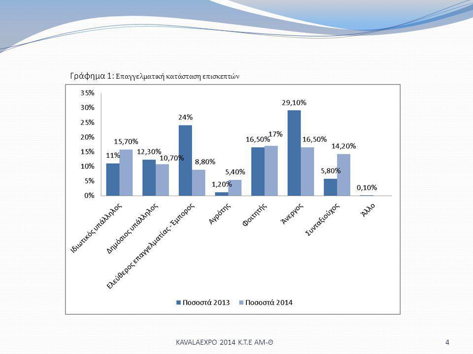Γράφημα 1: Επαγγελματική κατάσταση επισκεπτών