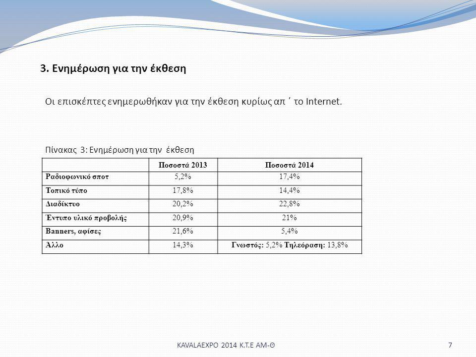Γνωστός: 5,2% Τηλεόραση: 13,8%