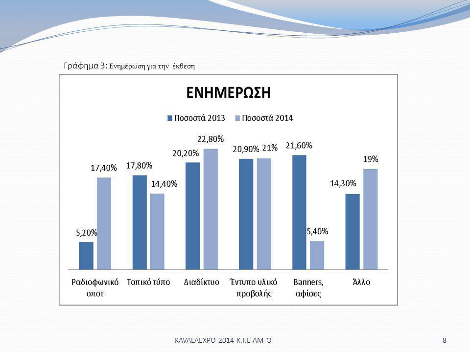 Γράφημα 3: Ενημέρωση για την έκθεση