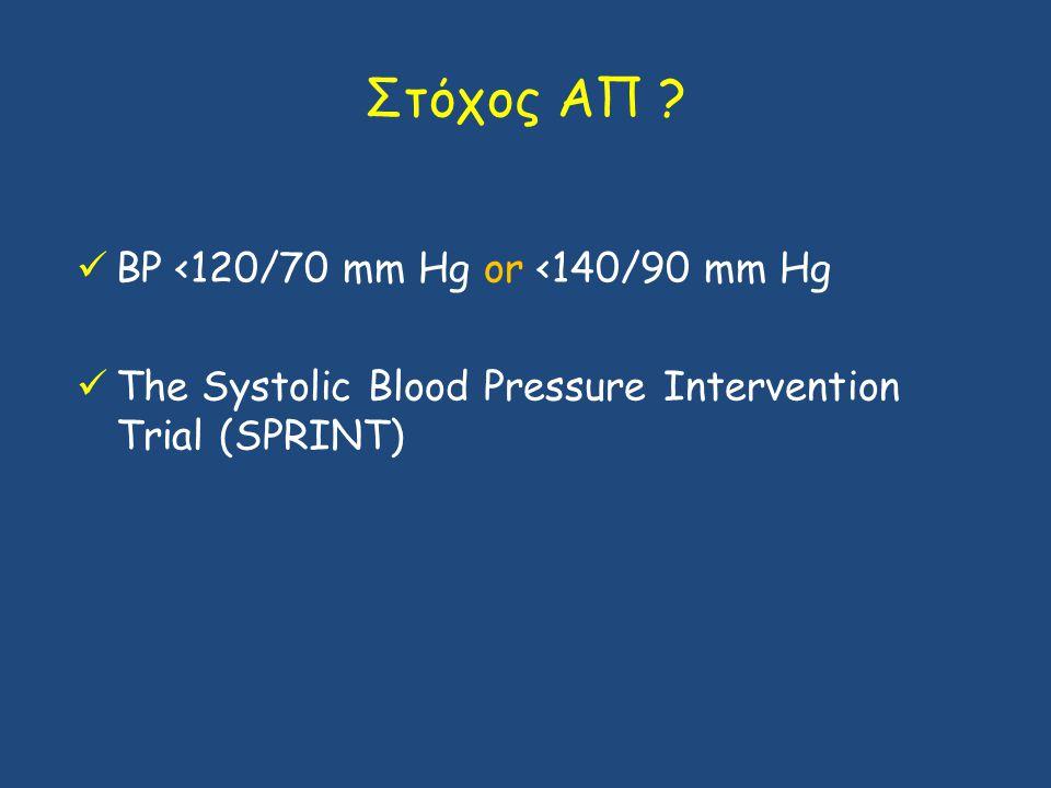 Στόχος ΑΠ BP <120/70 mm Hg or <140/90 mm Hg