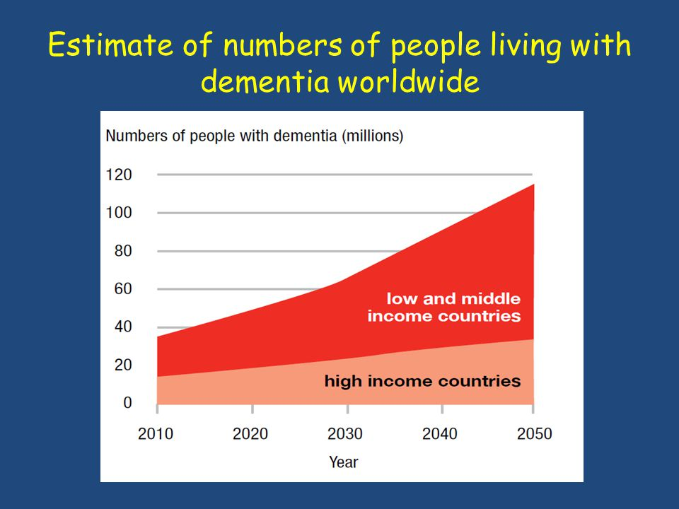 Estimate of numbers of people living with dementia worldwide