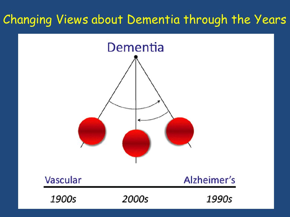 Changing Views about Dementia through the Years
