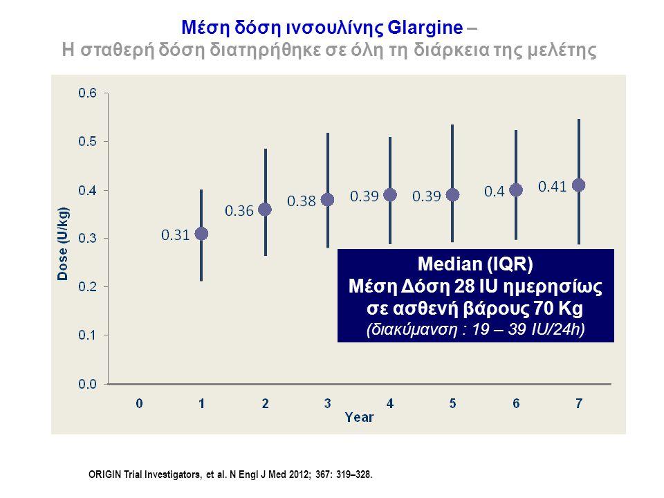 Μέση δόση ινσουλίνης Glargine – Η σταθερή δόση διατηρήθηκε σε όλη τη διάρκεια της μελέτης