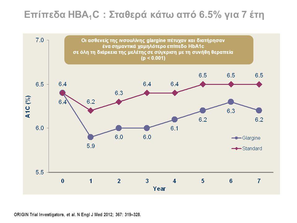 Επίπεδα HBA1C : Σταθερά κάτω από 6.5% για 7 έτη