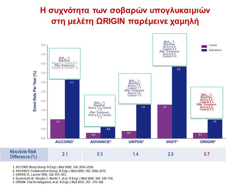 Η συχνότητα των σοβαρών υπογλυκαιμιών στη μελέτη ΩRIGIN παρέμεινε χαμηλή