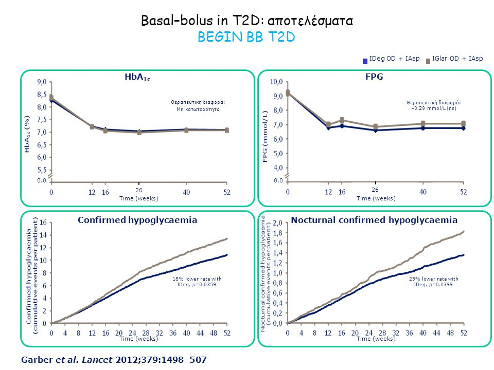 Basal–bolus in T2D: αποτελέσματα BEGIN BB T2D
