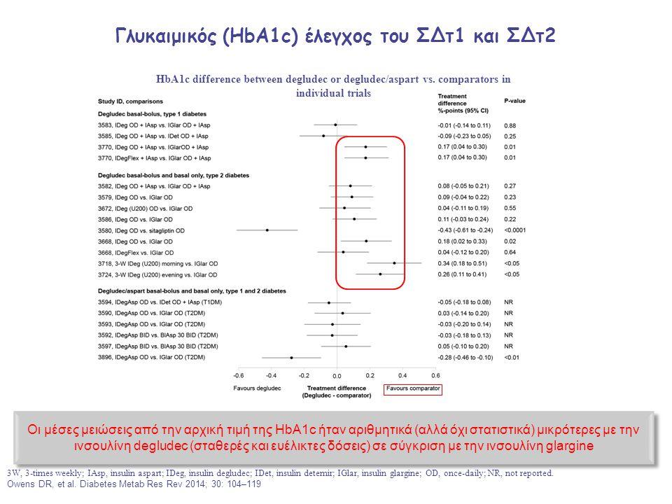 Γλυκαιμικός (HbA1c) έλεγχος του ΣΔτ1 και ΣΔτ2