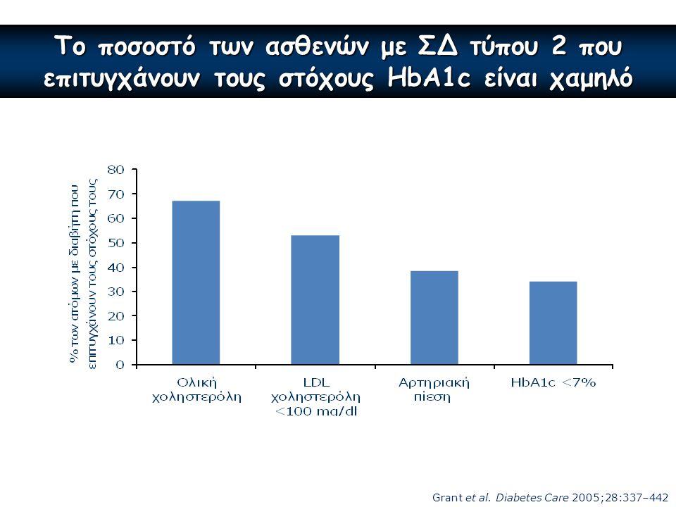 Το ποσοστό των ασθενών με ΣΔ τύπου 2 που επιτυγχάνουν τους στόχους HbA1c είναι χαμηλό