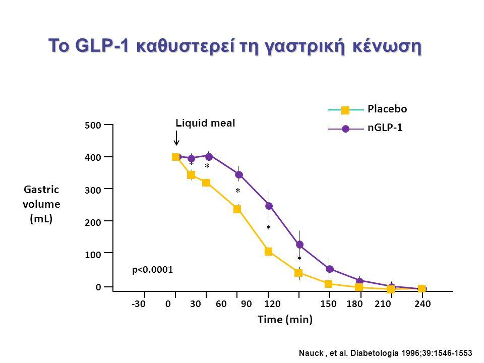 Το GLP-1 καθυστερεί τη γαστρική κένωση