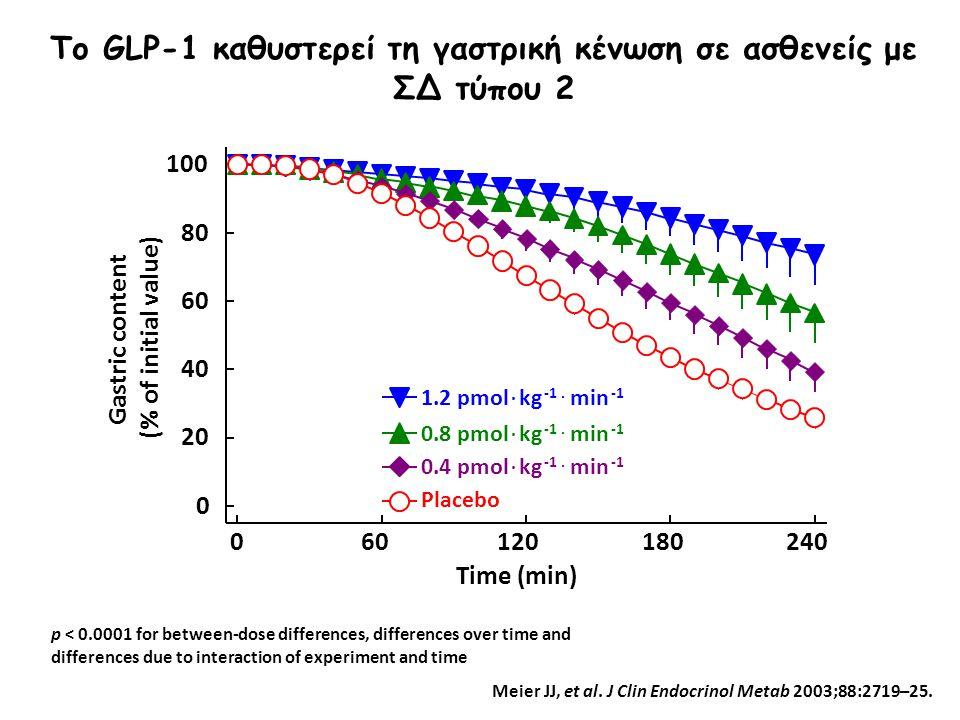 Το GLP-1 καθυστερεί τη γαστρική κένωση σε ασθενείς με ΣΔ τύπου 2