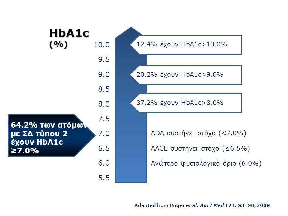 12.4% έχουν HbA1c>10.0% 20.2% έχουν HbA1c>9.0% 37.2% έχουν HbA1c>8.0% HbA1c (%) 10.0. 9.5. 9.0.