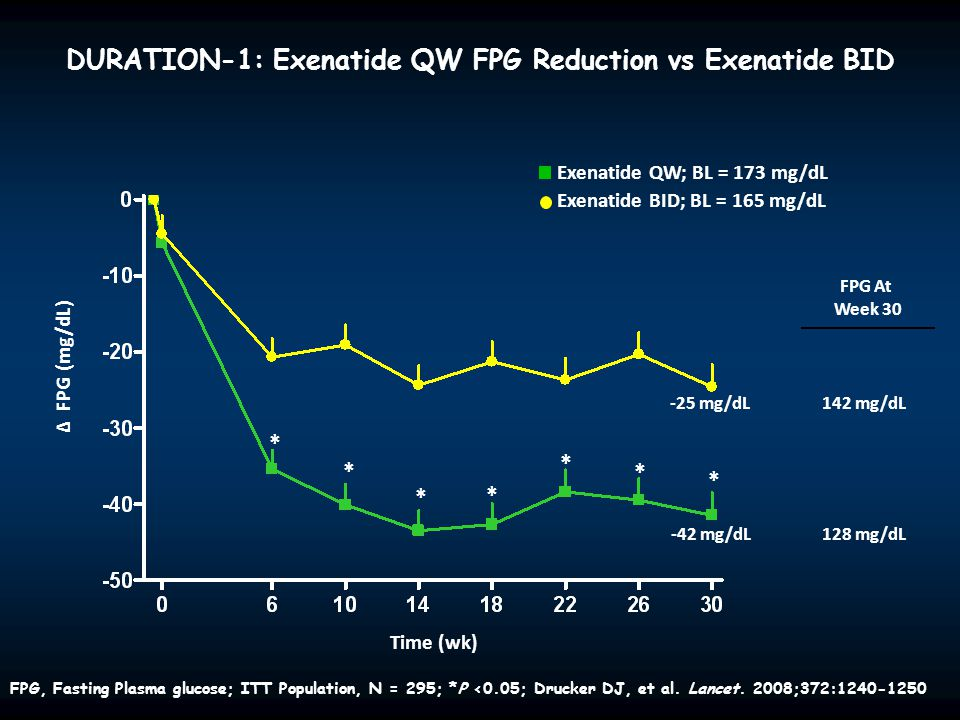 DURATION-1: Exenatide QW FPG Reduction vs Exenatide BID