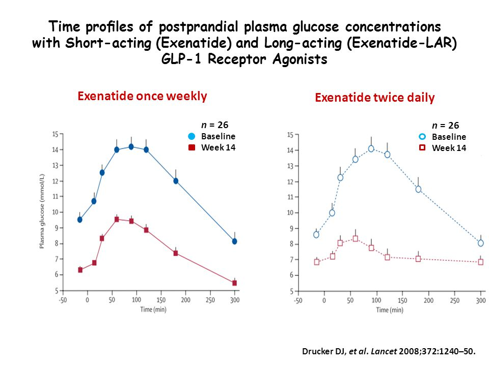 Time profiles of postprandial plasma glucose concentrations with Short-acting (Exenatide) and Long-acting (Exenatide-LAR) GLP-1 Receptor Agonists
