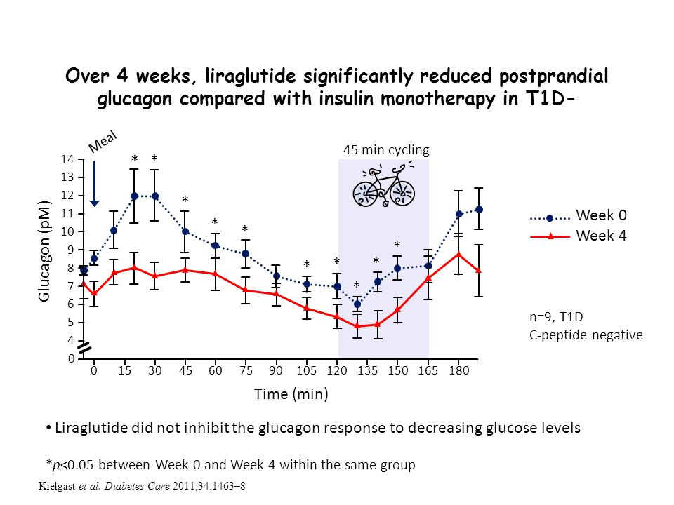 Over 4 weeks, liraglutide significantly reduced postprandial glucagon compared with insulin monotherapy in T1D-