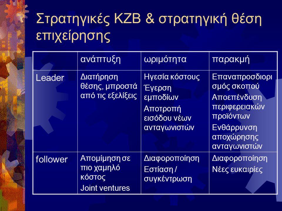 Στρατηγικές ΚΖΒ & στρατηγική θέση επιχείρησης