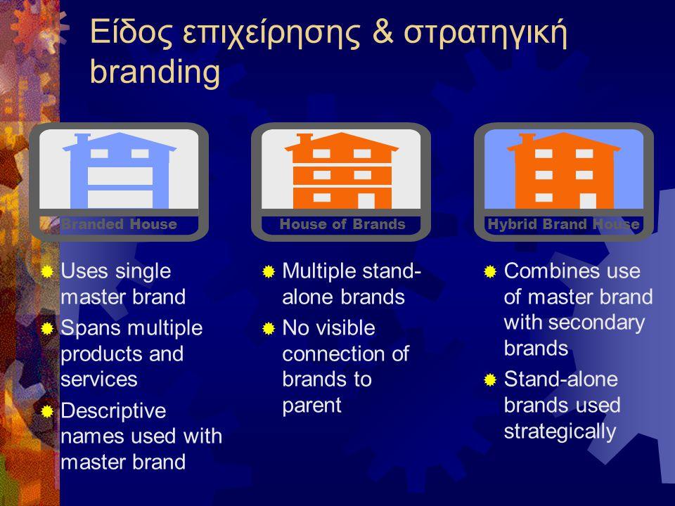 Είδος επιχείρησης & στρατηγική branding