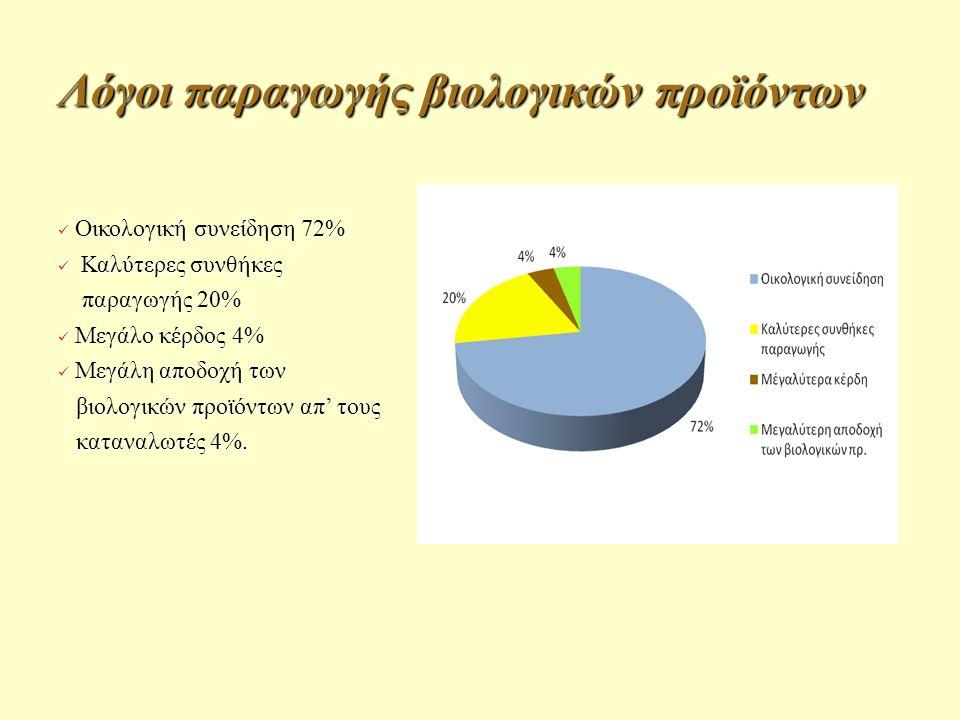 Λόγοι παραγωγής βιολογικών προϊόντων