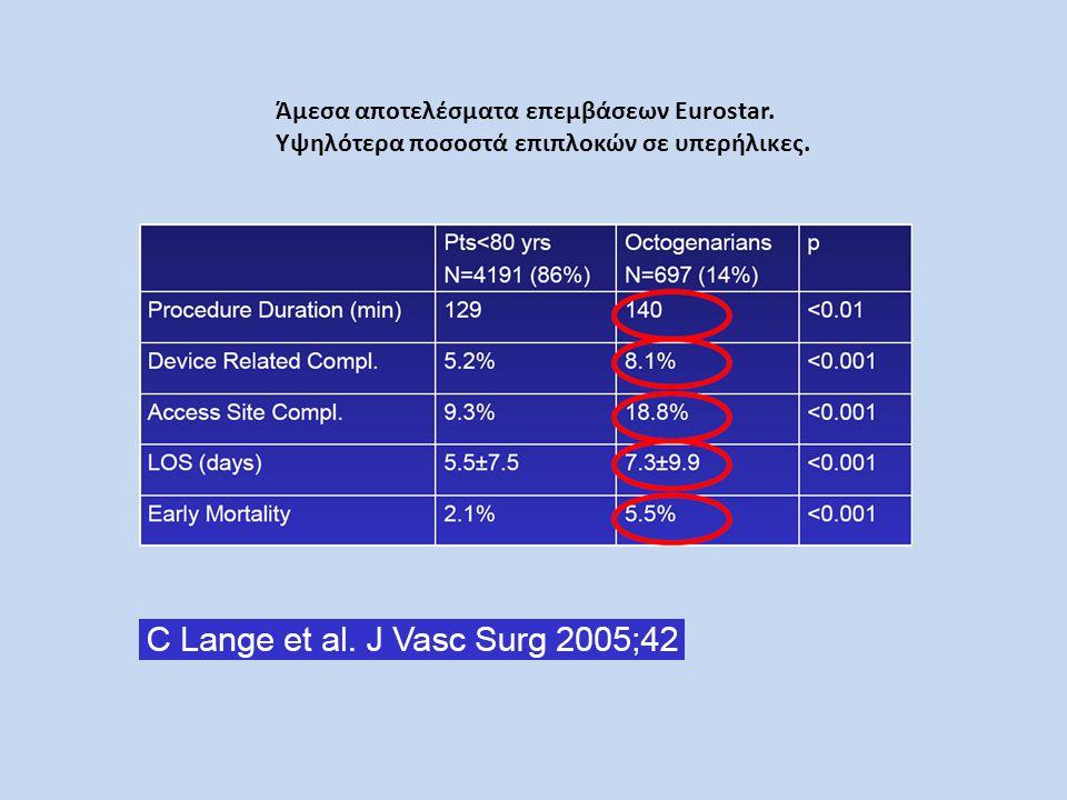 Άμεσα αποτελέσματα επεμβάσεων Eurostar.