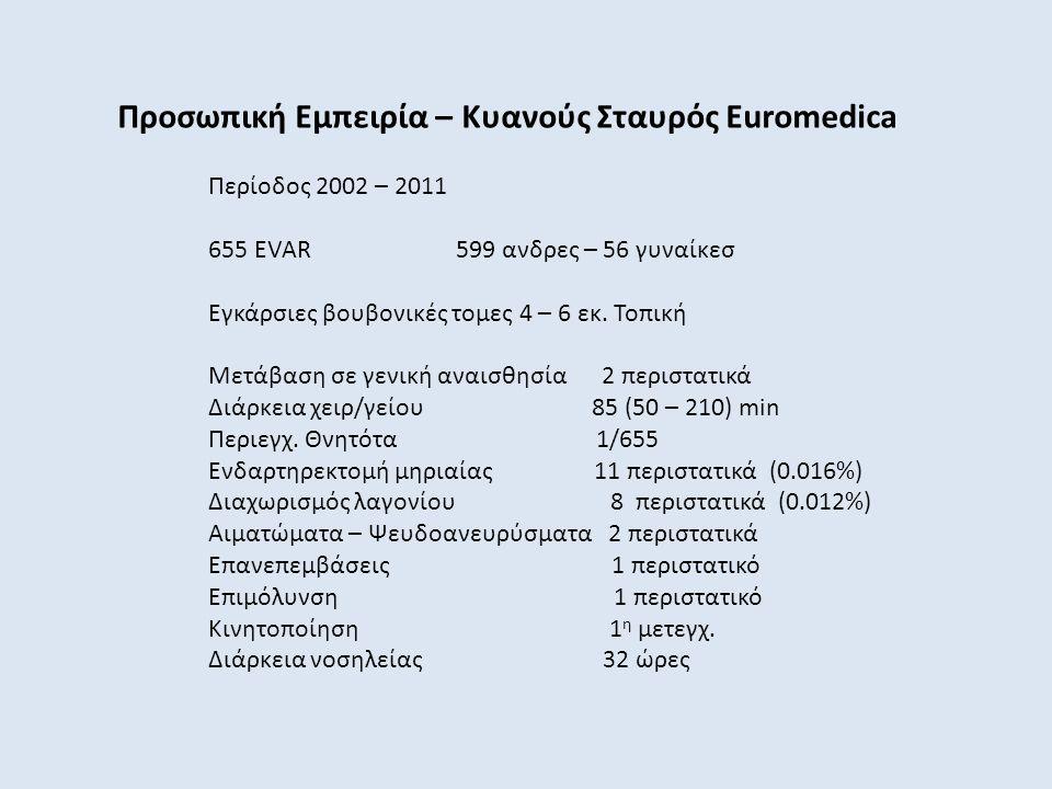 Προσωπική Εμπειρία – Κυανούς Σταυρός Euromedica
