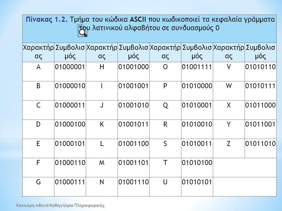 Πίνακας 1.2. Τμήμα του κώδικα ASCII που κωδικοποιεί τα κεφαλαία γράμματα του λατινικού αλφαβήτου σε συνδυασμούς 0