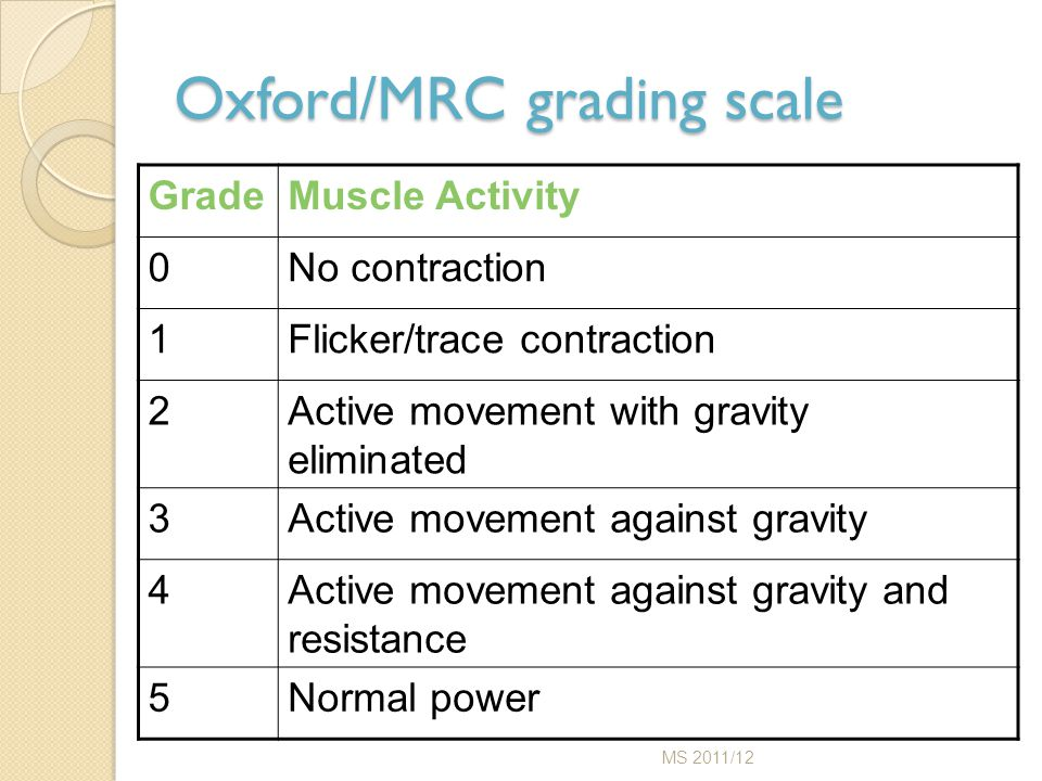 Oxford/MRC grading scale