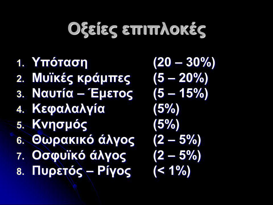 Οξείες επιπλοκές Υπόταση (20 – 30%) Μυϊκές κράμπες (5 – 20%)