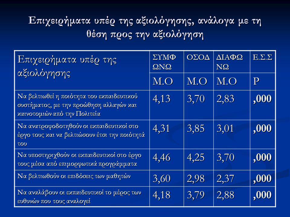 Επιχειρήματα υπέρ της αξιολόγησης Μ.Ο P 4,13 3,70 2,83 ,000 4,31 3,85