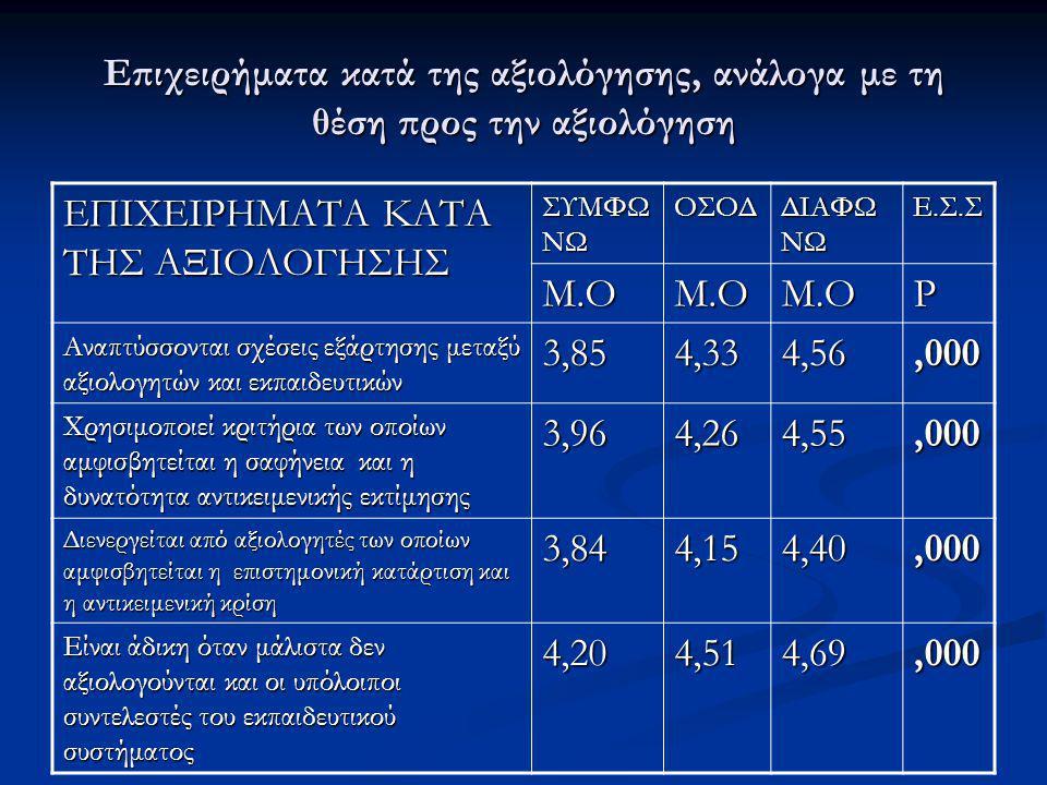 ΕΠΙΧΕΙΡΗΜΑΤΑ ΚΑΤΑ ΤΗΣ ΑΞΙΟΛΟΓΗΣΗΣ Μ.Ο P 3,85 4,33 4,56 ,000 3,96 4,26