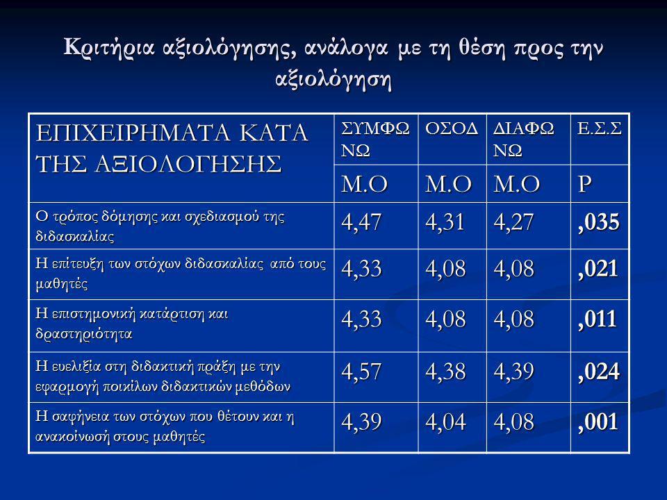 Κριτήρια αξιολόγησης, ανάλογα με τη θέση προς την αξιολόγηση