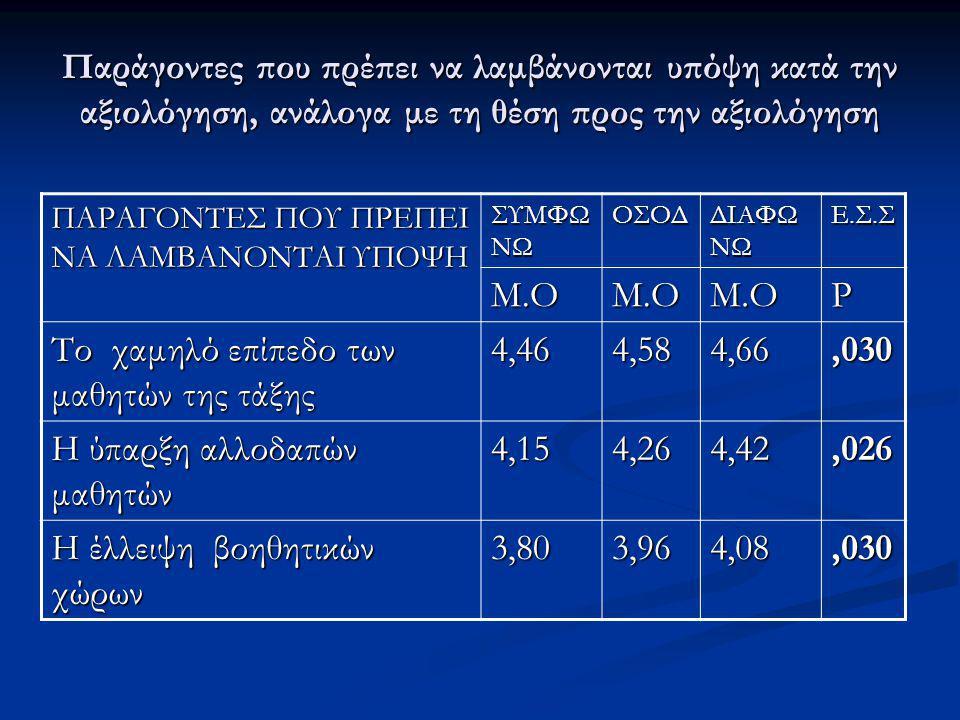 Το χαμηλό επίπεδο των μαθητών της τάξης 4,46 4,58 4,66 ,030