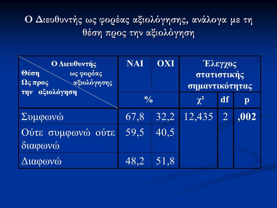 Έλεγχος στατιστικής σημαντικότητας