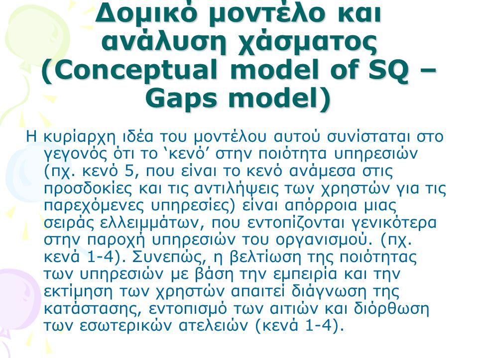Δομικό μοντέλο και ανάλυση χάσματος (Conceptual model of SQ – Gaps model)