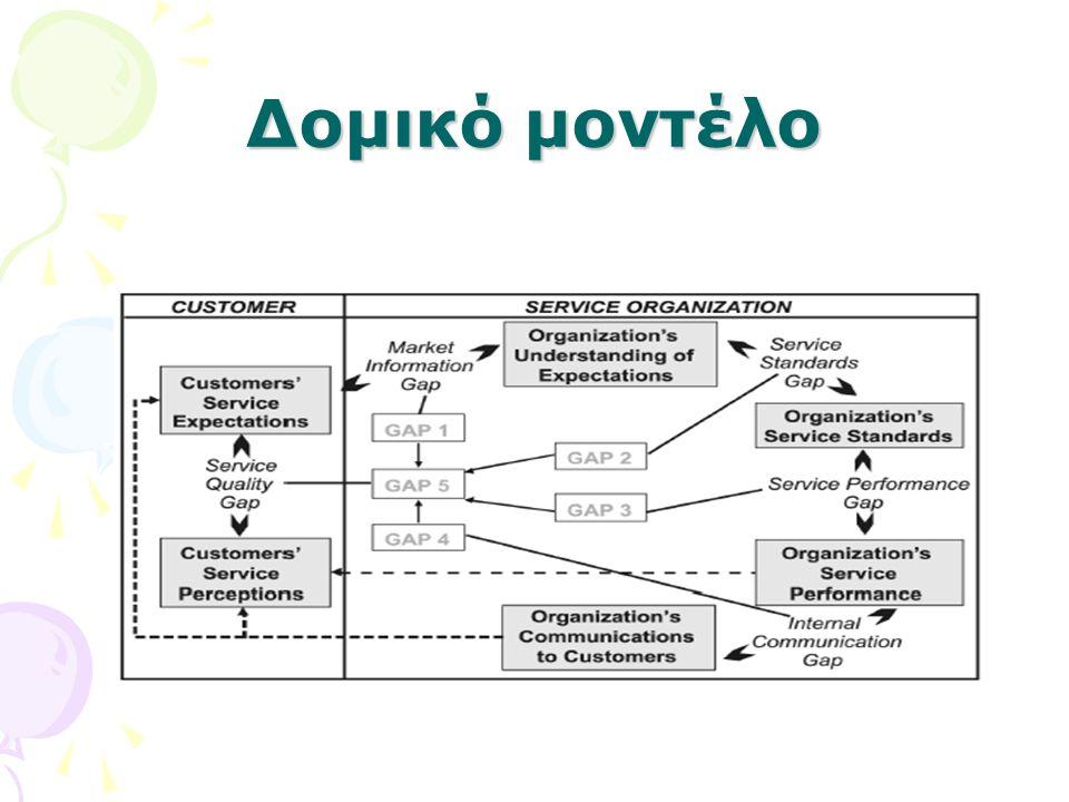 Δομικό μοντέλο