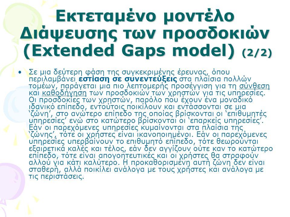 Εκτεταμένο μοντέλο Διάψευσης των προσδοκιών (Extended Gaps model) (2/2)